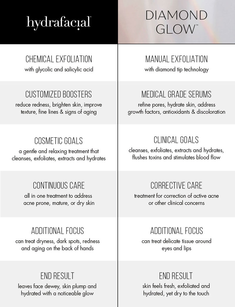 DiamondGlow vs Hydrafacial